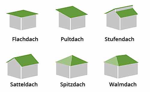 6 Dachformen